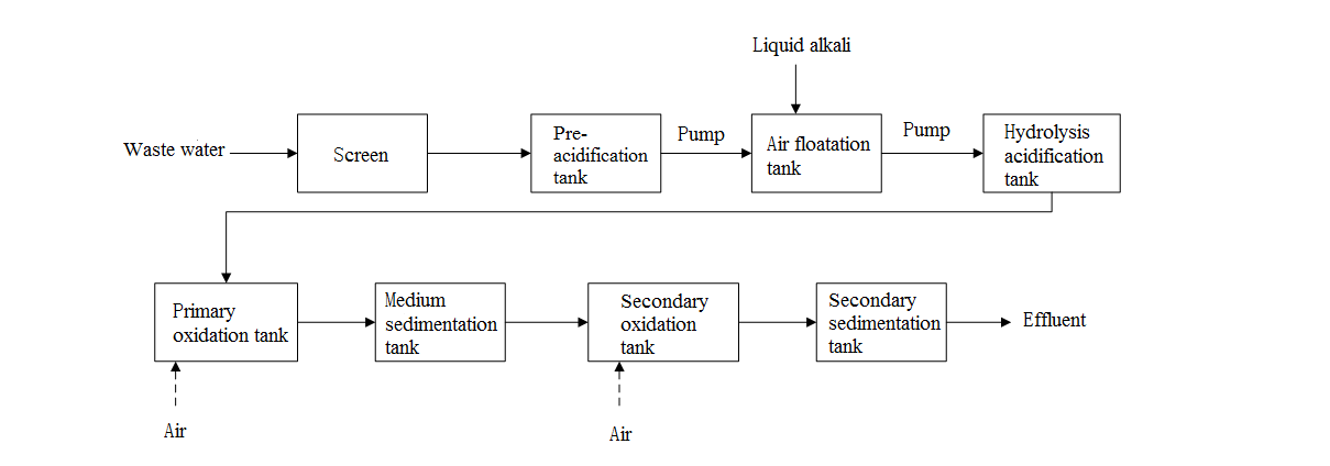 Reconstruction of dairy sewage treatment system with